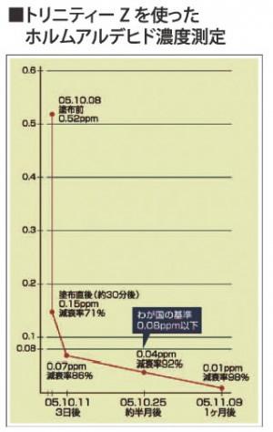 トリニティゼットを使ったホルムアルデヒド濃度測定